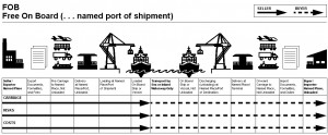 Incoterms-FOB